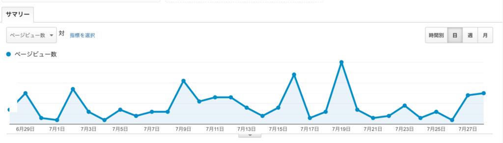 特化ブログ2ヶ月目のアクセス数